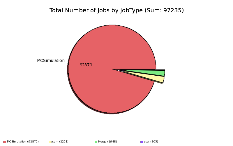 Done+Complete_Production_Jobs_by_JobType.png
