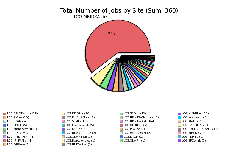 Failed_Production_Jobs_Uploading_Job_Outputs_by_Site.png