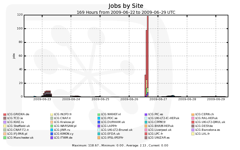 Failed_Production_Jobs_Uploading_Job_Outputs_by_Site_Time.png