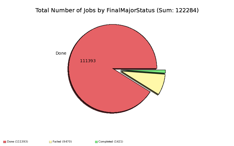 Total_Number_of_Jobs_by_FinalMajorStatus.png