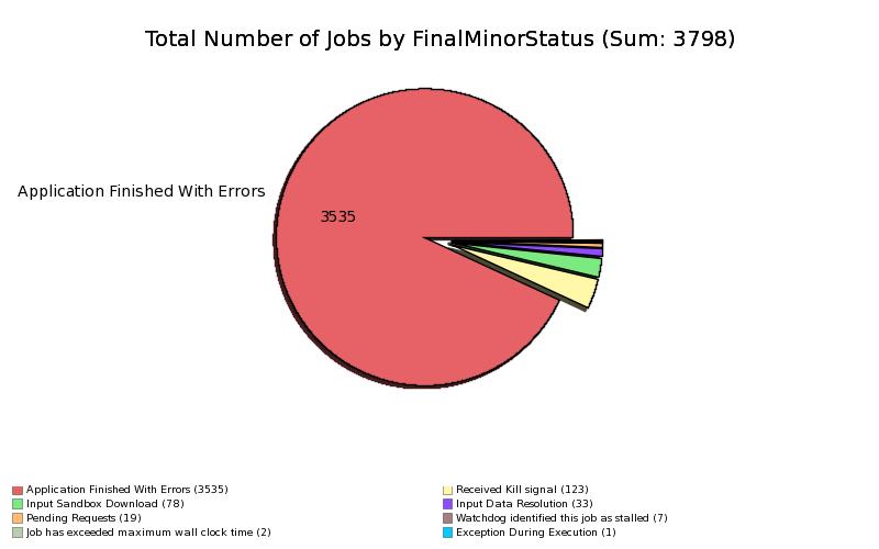 Failed_Jobs_at_GRIDKA_by_MinorStatus.png
