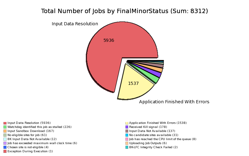 Failed_User_Jobs_by_MinorStatus.png