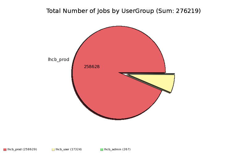 Done+Complete_Jobs_by_UserGroup.png