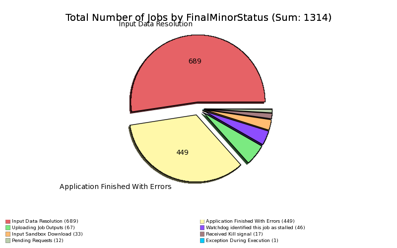 Failed_Jobs_at_CERN_by_MinorStatus.png