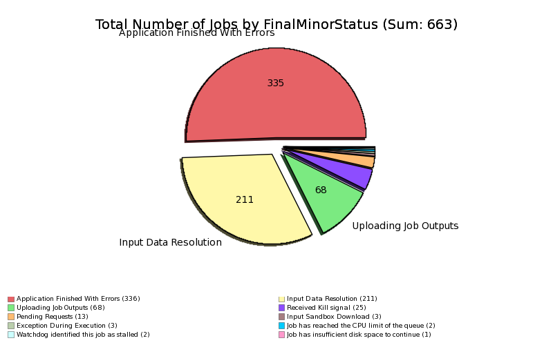 Failed_Jobs_at_PIC_by_MinorStatus.png
