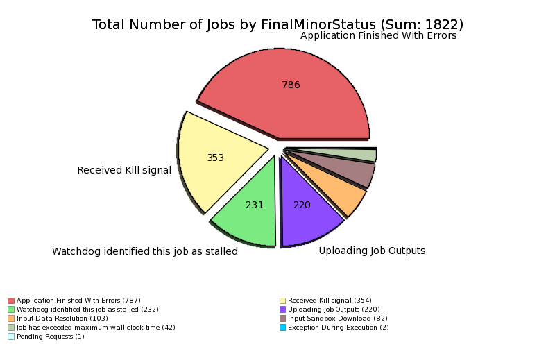 Failed_Jobs_at_GRIDKA_by_MinorStatus.png