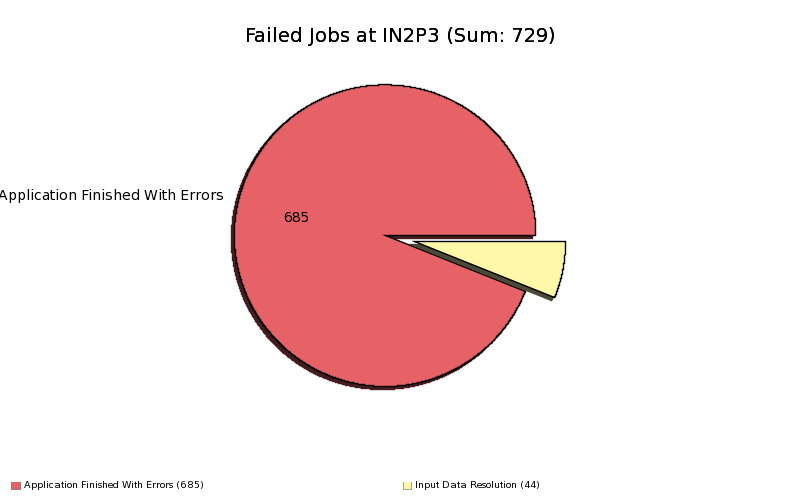 Failed_Jobs_at_IN2P3_by_MinorStatus.png