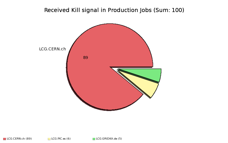 Failed_Production_Jobs_Received_Kill_signal_by_Site.png
