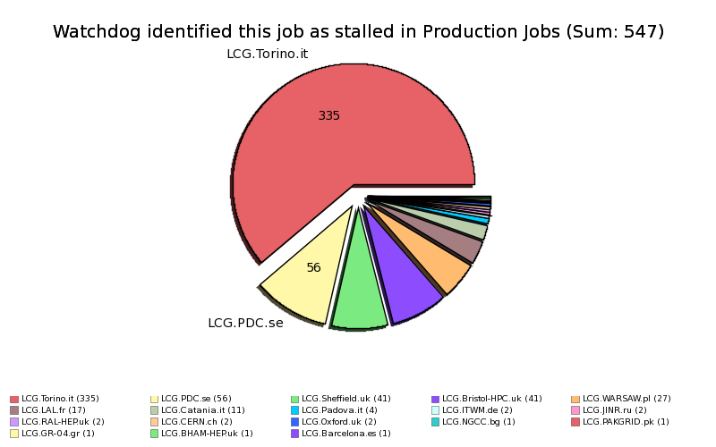Failed_Production_Jobs_Watchdog_identified_this_job_as_stalled_by_Site.png