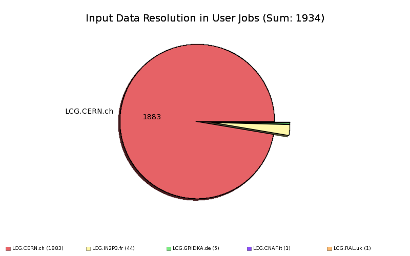Failed_User_Jobs_Input_Data_Resolution_by_Site.png