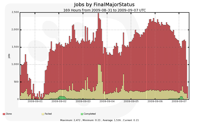 Daily_Number_of_Jobs_by_FinalMajorStatus.png
