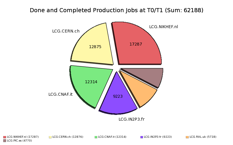 DoneComplete_Production_Jobs_at_Tier1_by_Site.png