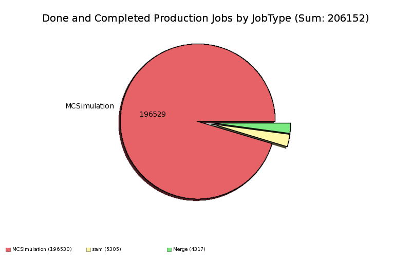 DoneComplete_Production_Jobs_by_JobType.png