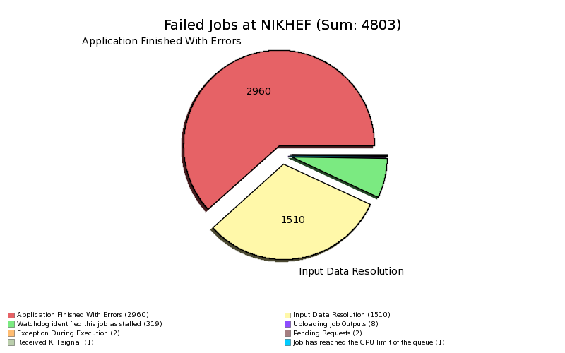 Failed_Jobs_at_NIKHEF_by_MinorStatus.png