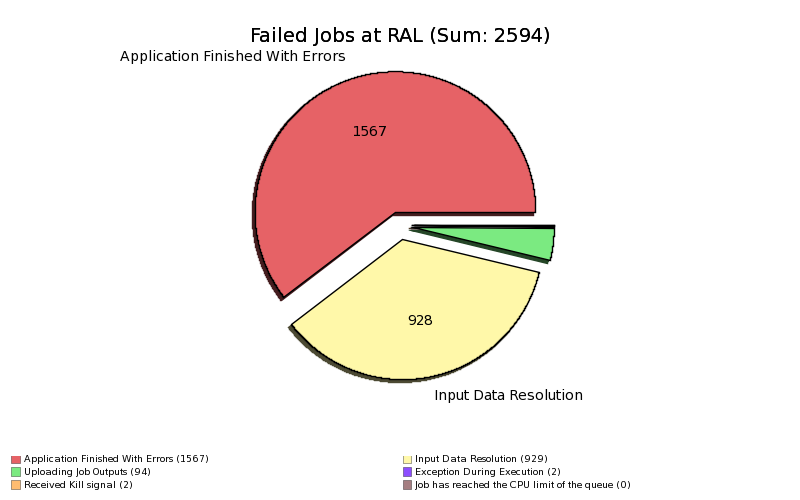 Failed_Jobs_at_RAL_by_MinorStatus.png