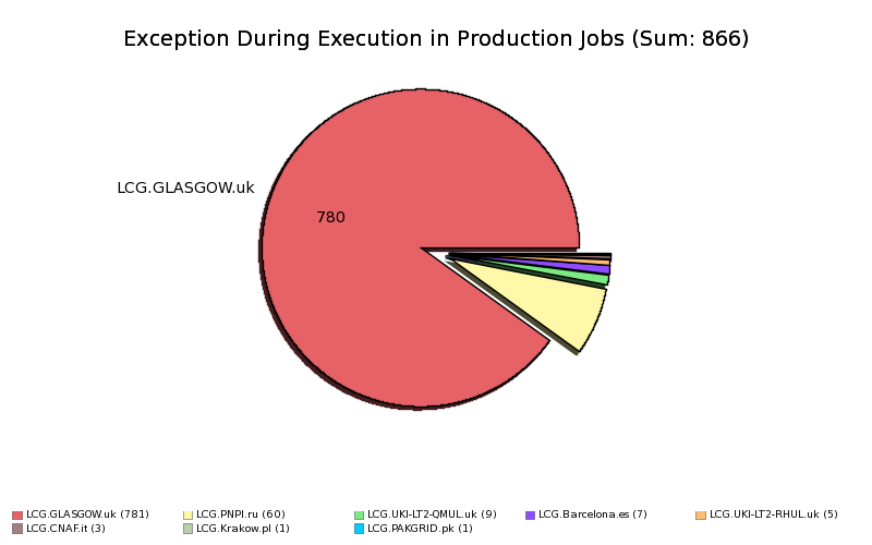 Failed_Production_Jobs_Exception_During_Execution_by_Site.png