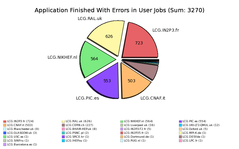 Failed_User_Jobs_Application_Finished_With_Errors_by_Site.png