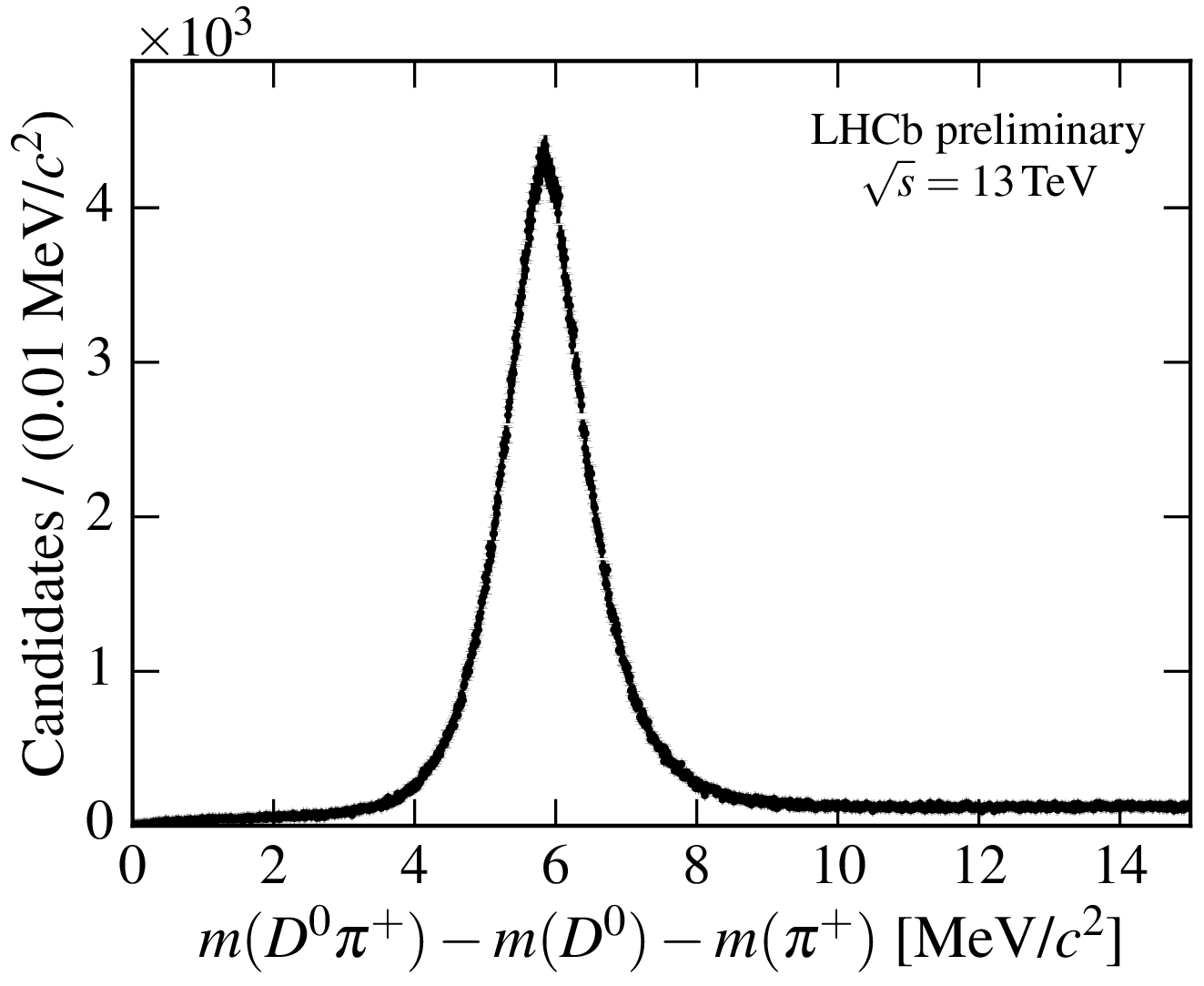 m(D*+) - m(D0) - m(pi+) mass distribution