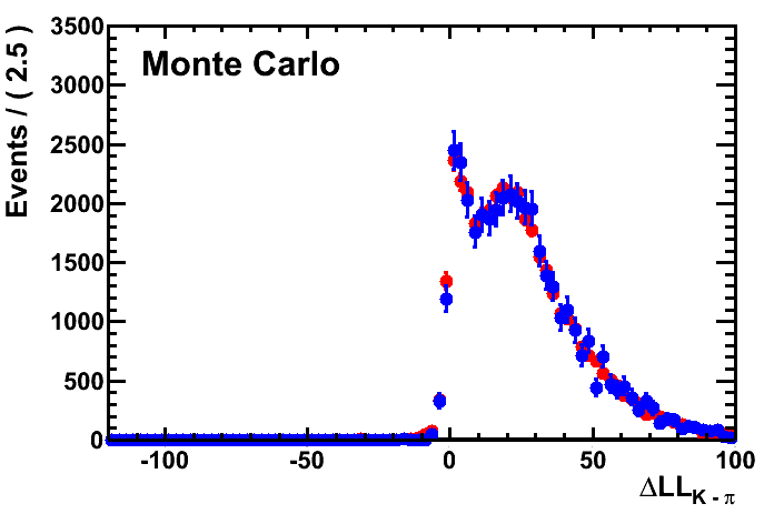 MC signal and weighted calibration samples DLL distributions.