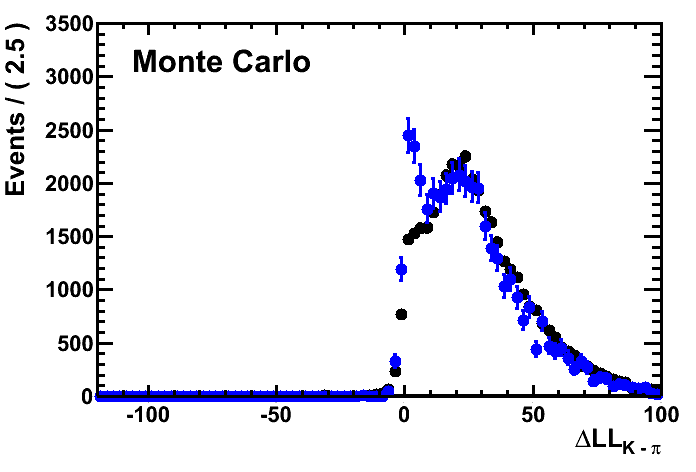 MC signal and Unweighted calibration sample DLL distributions example.