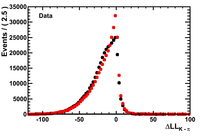 Example results when weighting the calibration sample of pions with the kinematics of a signal track.