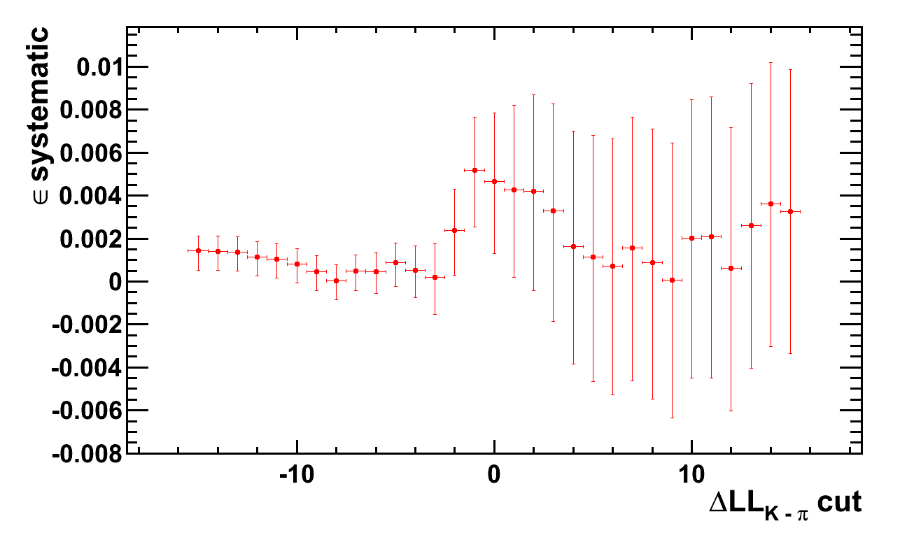 example of a weighting systematic as a function of DLL cut.