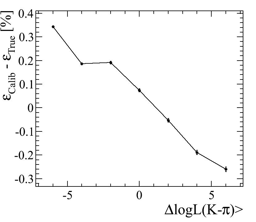 PIDCalibPackage < LHCb < TWiki