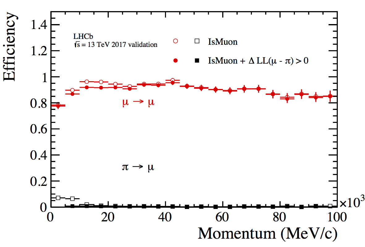 Plot_2017Validation_MuPi_P.png