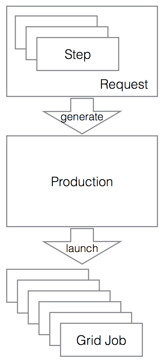 Production Workflow