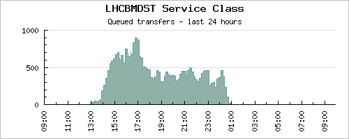 mdst_transfers.png