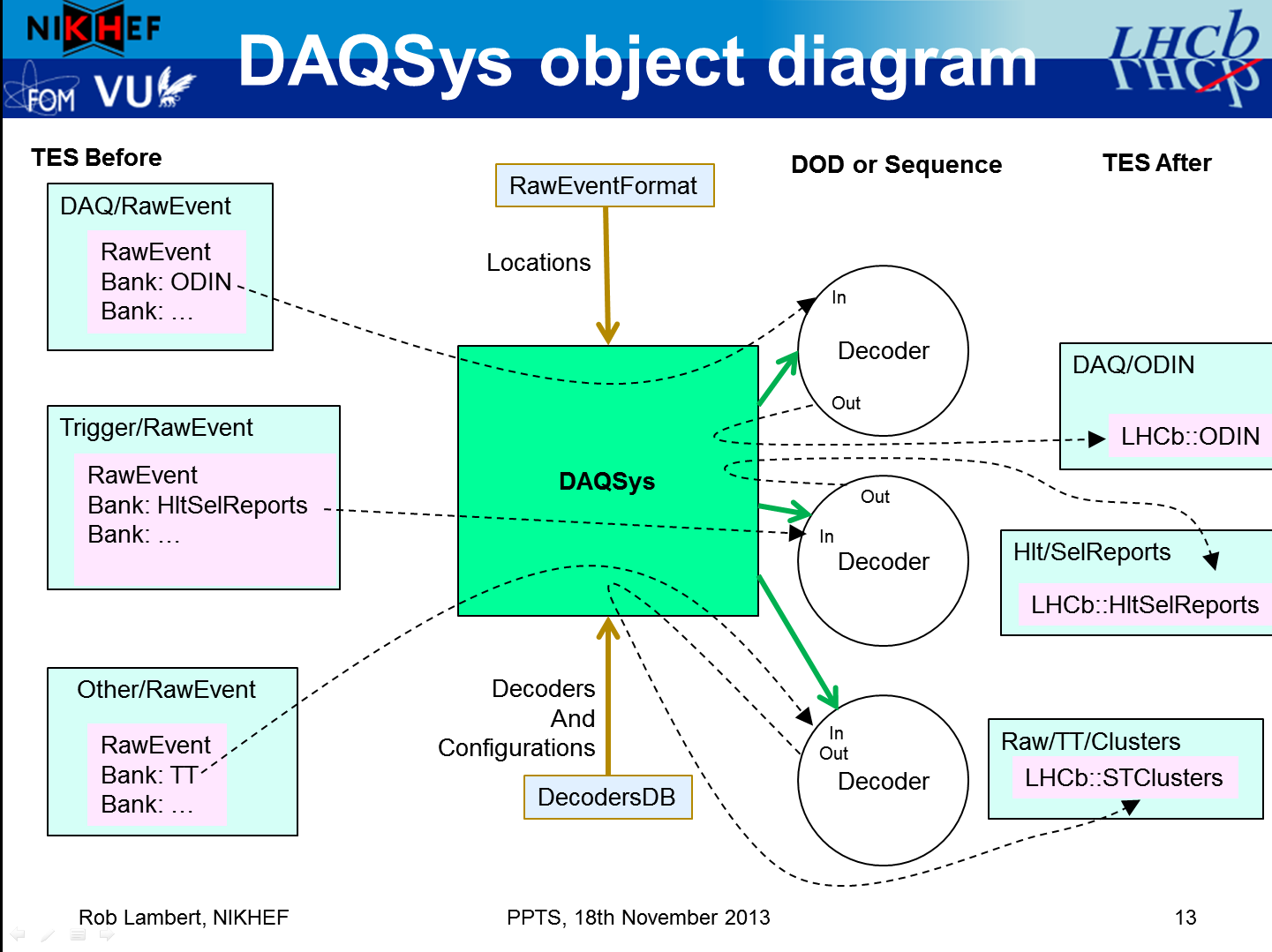 object diagram for DAQSys