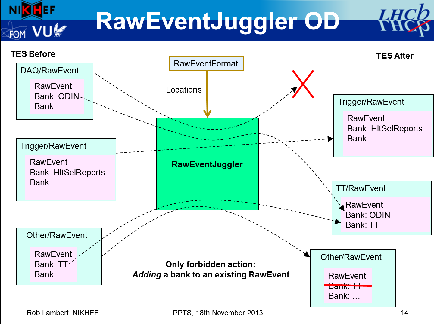 object diagram for the juggler