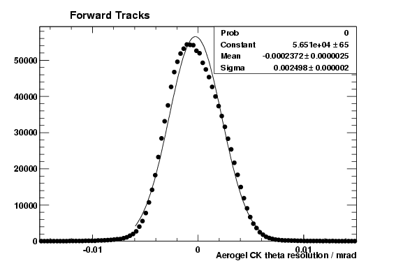 Aerogel CK theta resolution for forward tracks