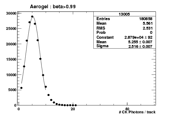 Number of unscattered detected aerogel photons per track for DC04
