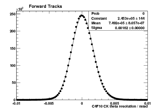 C4F10 CK theta resolution for forward tracks