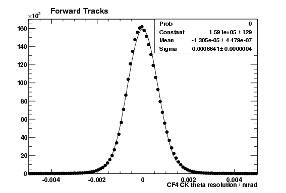 CF4 CK theta resolution for forward tracks