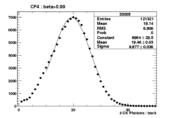 Number of detected CF4 photons per track for DC04
