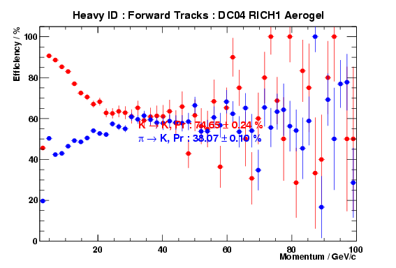 RICH Heavy ID performance for the aerogel radiator only, for forward tracks in DC04