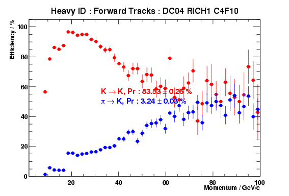 RICH Heavy ID performance for the <a class=