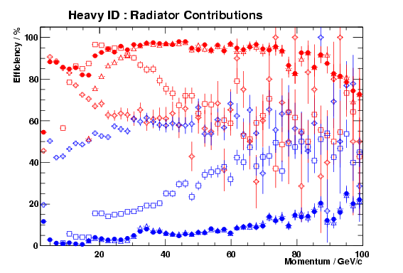 The RICH Heavy ID performance in each radiator compared to that obtained overall