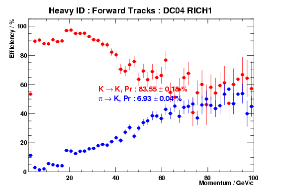 RICH Heavy ID performance for RICH1 only, forward tracks in DC04