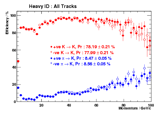 Comparision of the Heavy ID performance for positive and negative tracks in DC04