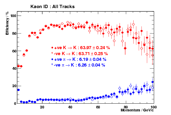 Comparision of kaon ID performance for positive and negative tracks in DC04