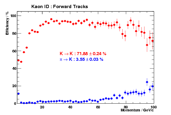 Rich kaon PID performance versus momentum for forward tracks in DC04