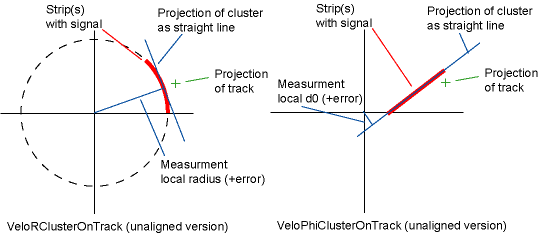 Graphic of how Velo Measurements are used