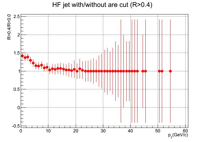 Pic_Jet_Rcutdep_ratio.png