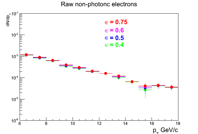 Pic_Raw_nonphotonic_electrons_v2.png