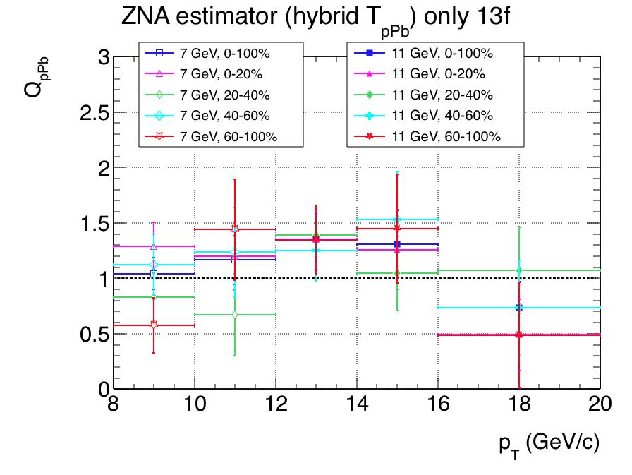 R_comparison_trigger_centralities_ZNArebin_taa_hybrid_13f.png