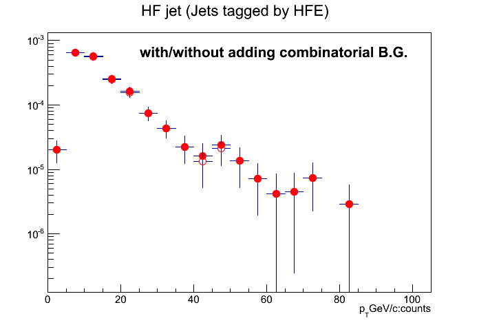 Pic_HFjet_diff_combinatorial.png