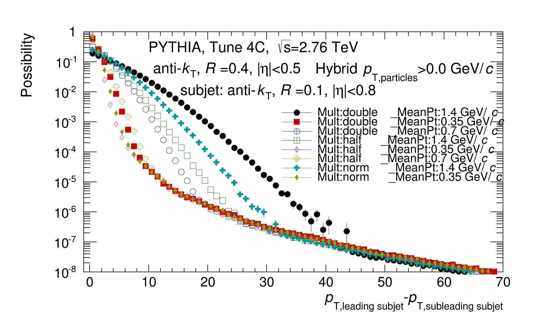 Hybrid_DeltaPt_Distribution.png